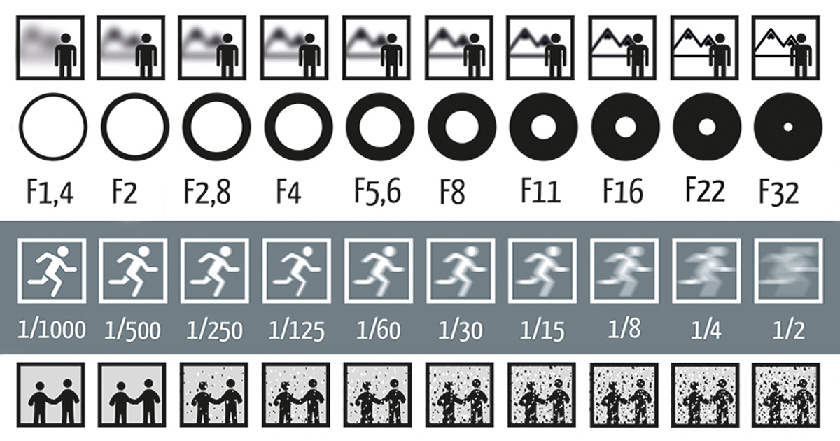 photography-shutter-speed-aperture-iso-cheat-sheet-chart-fotoblog-hamburg-daniel-peters-fb-2